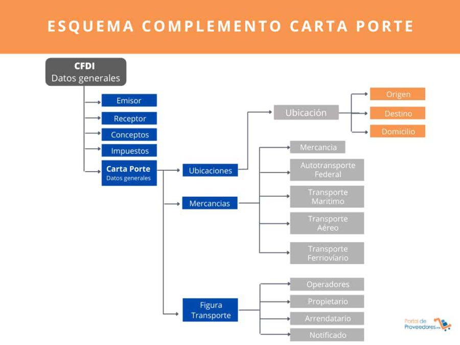 esquema del complemento de la carta porte 2021